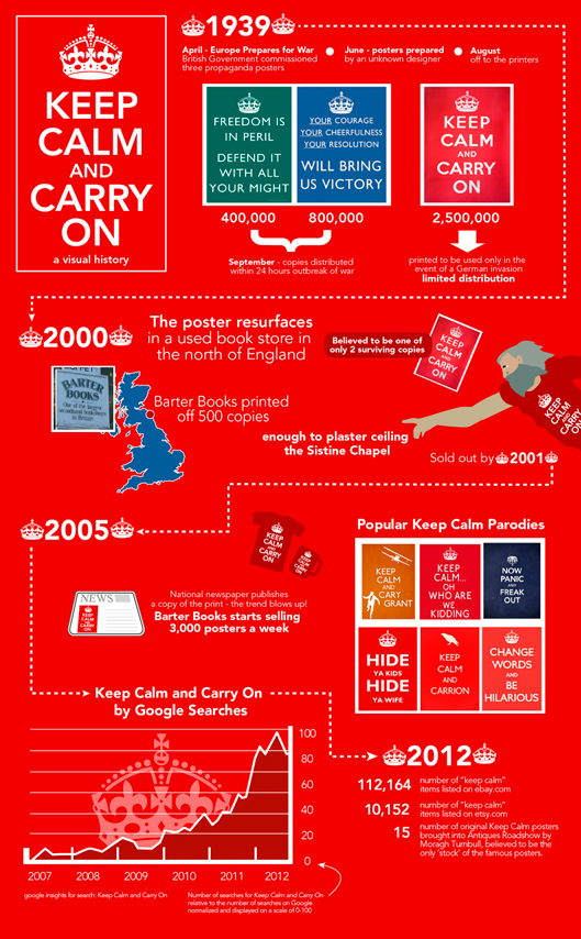 keep-calm-and-carry-on-a-visual-history